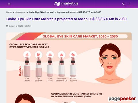 Is that worth to invest in eye skin care market?